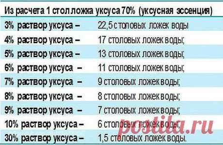 Как получить столовый уксус из 70%-ной уксусной кислоты