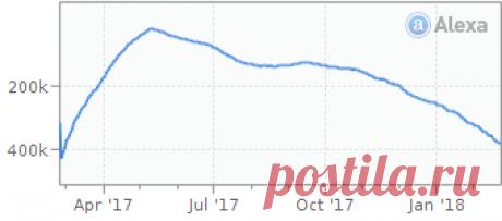 Анализ сайта okela.net