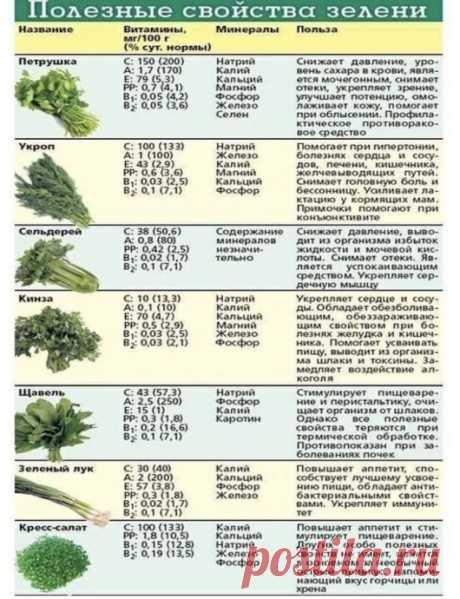 Полезные профилактические свойства зелени