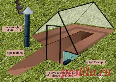 SMART GREENHOUSE      This little beauty, is it a cold-frame, a hot-frame, or just a greenhouse … a subterranean greenhouse?      I, for one, do not like work…
