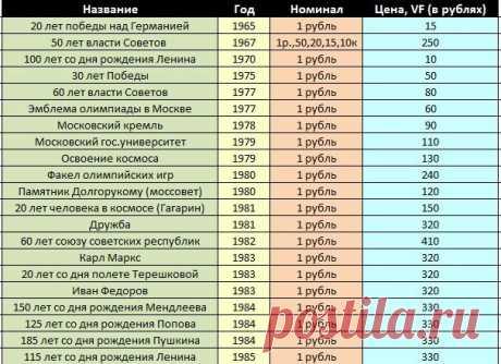 Таблица-ценник на юбилейные монеты СССР   Фотоартефакт   Яндекс Дзен
