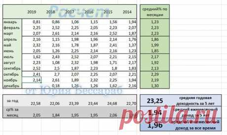 Поздравляю всех с отличной доходностью за ноябрь - 2.14% Итого за 11 месяцев 2019 г - 22,58% !Санкт-Петербург! ваш консультант Татьяна Сергеевна(ID 7038976) тел 89062645482 !
