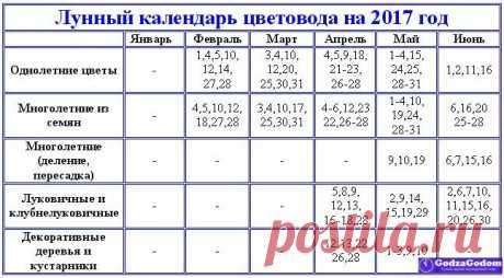 Лунный посевной календарь на 2017 год - таблица