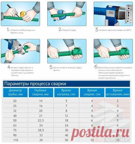 Фото инструкция по сварке полипропиленовых труб.