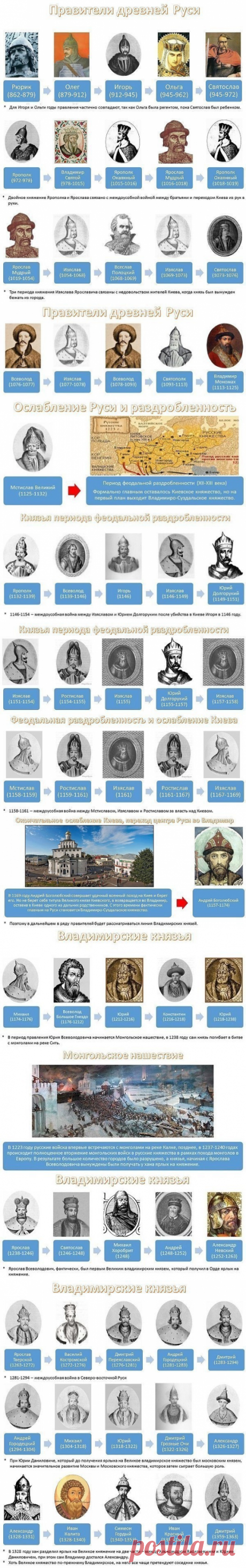 Governors of Ancient Russia.