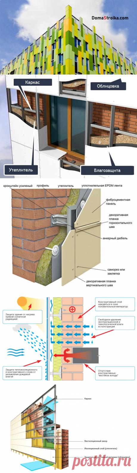 Для чего нужен вентилируемый фасад? ⋆ DomaStroika.com