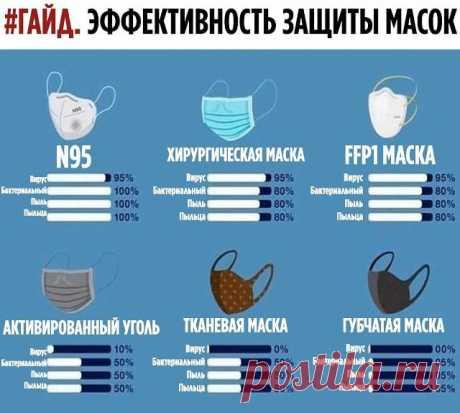 Эффективность разных масок для лица
