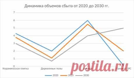 Какие напольные покрытия будут самыми популярными к 2030 году в России? Аналитический обзор рынка покрытия для дома на сайте Кострома Стоун Флор   #рынокнапольныхпокрытий#обзоррынкаламинатароссии#Кострома#Stonefloor