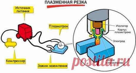 Плазморез из сварочного инвертора своими руками: подробно о самоделке