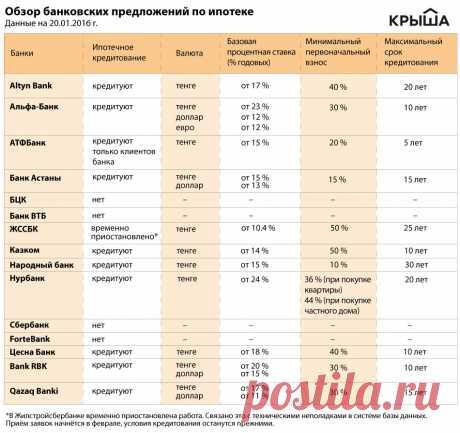 Ипотека: новые условия в действии - статьи о недвижимости Казахстана — Крыша