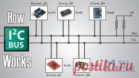 How I2C Communication Works & How To Use It with Arduino In this tutorial we will learn how the I2C communication protocol works, as well as, make a practical example of Arduino I2C communication with...