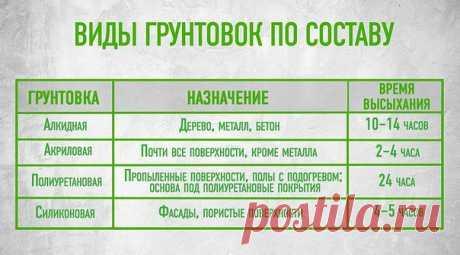 Путеводитель по грунтовкам