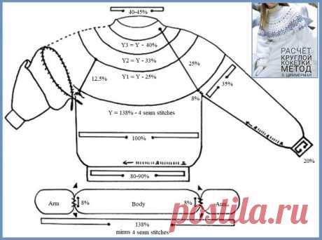 Метод Э.Циммерман. Универсальный расчет прибавок/убавок при вязании джемперов/свитеров с круглой кокеткой спицами.