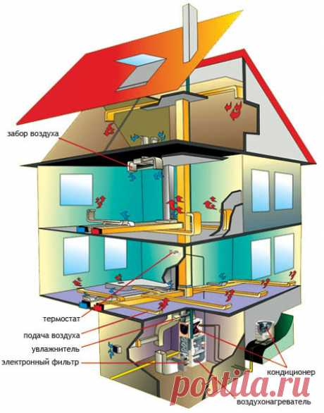 Air heating of the private house: economy and high efficiency