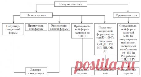 функциональная схема лечебного прибора.png