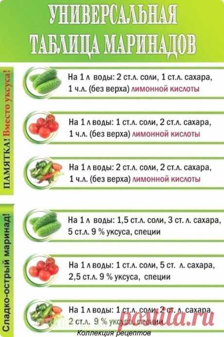 Таблица маринадов.