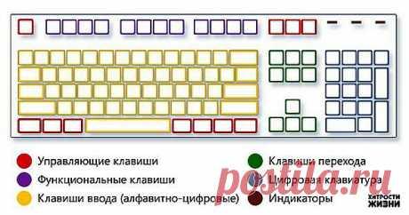 Комбинации на клавиатуре, которые позволят Вам сэкономить время.