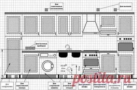 Розетки на кухне: расположение, установка, нормативы - Asutpp