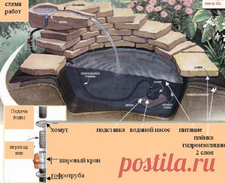 как сделать водопад на даче своими руками фото пошаговая инструкция: 17 тыс изображений найдено в Яндекс.Картинках