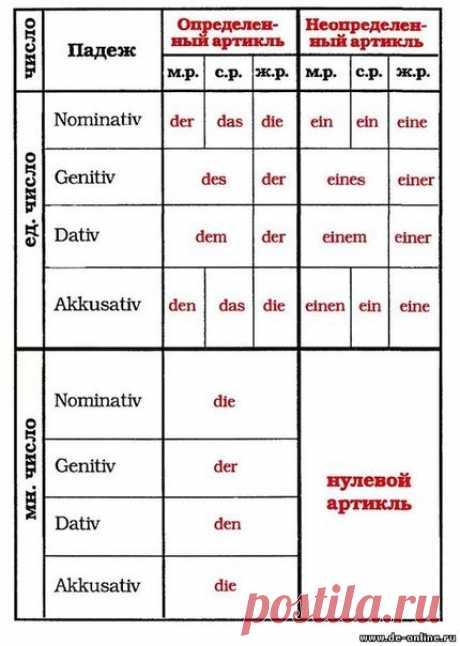 Склонение неопределённых артиклей / Изучение немецкого языка
