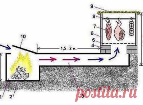 Установка для холодного копчения своими руками1 – топка; 2 – горящие дрова; 3...