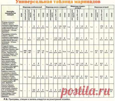 Таблица приготовления маринадов для различных овощей.