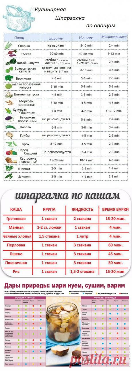 Очень много полезных шпаргалок для кулинара!..