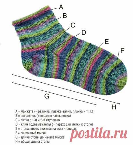 Учимся вязать ступенчатую пятку носка из категории Интересные идеи – Вязаные идеи, идеи для вязания