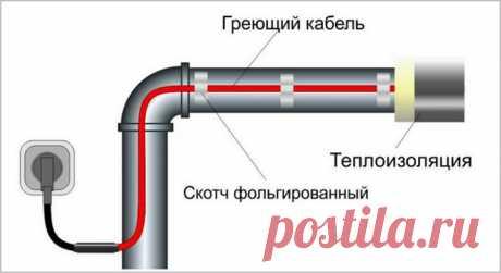 Обогревающий кабель для водопровода: как работает, монтаж