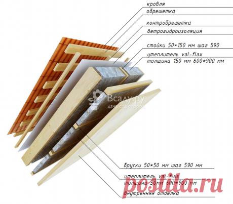 Схема утепления мансарды мягким тканевым утеплителем val-flax - фото