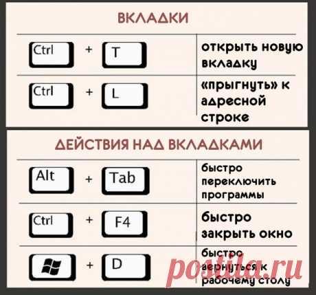 Сочетания клавиш для работы за компьютером — Полезные советы