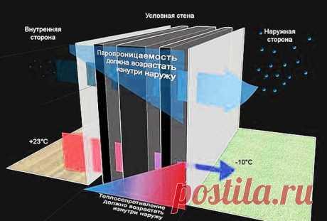 Утепление потолка в частном доме под холодной крышей – схемы, видео