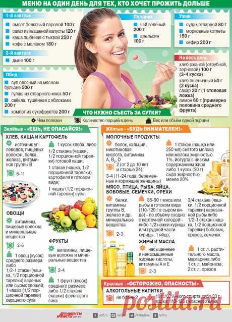 Пирамида продуктов. Меню наодин день для тех, кто хочет прожить дольше | Правильное питание | Здоровье | Аргументы и Факты
