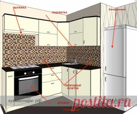 С чего начать ремонт кухни: 3 совета от экспертов