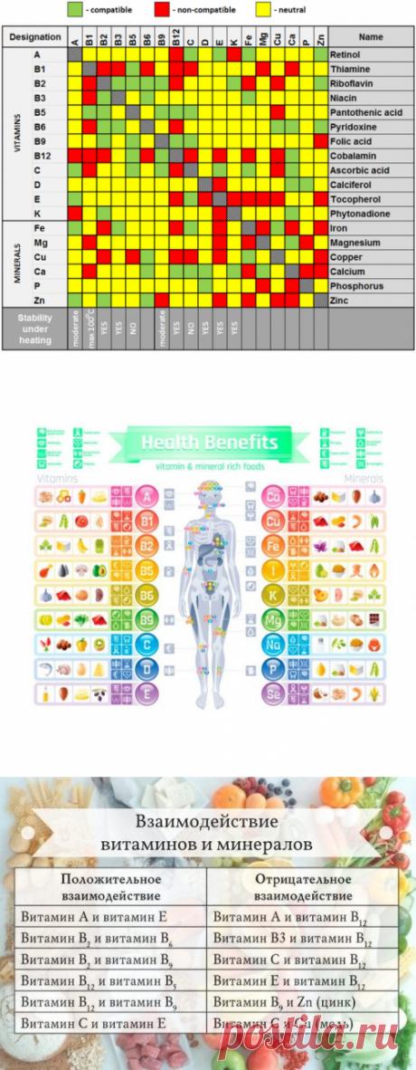 Таблица совместимости витаминов и микроэлементов