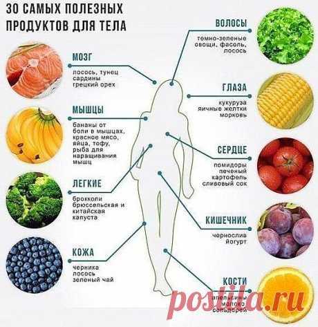 Название: Здоровая еда. 30 самых полезных продуктов для тела человека. | Workout  food, Healthy, Health food Найдено в Google. Источник: pinterest.com