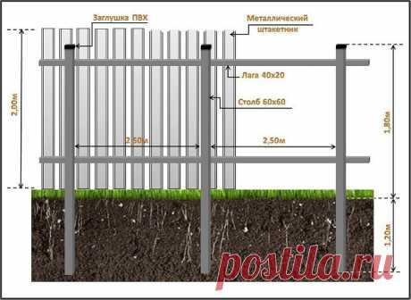 Подсказки для тех, кто устанавливает на даче забор из профнастила