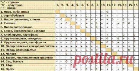 Раздельное питание для похудения: меню, таблица совместимости
