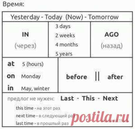 Шпаргалки для начинающих изучать английский