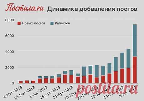 La dinámica de la adición de los puestos en Постила.ru: por semana ahora es añadido más 4000 repostov de (las conservaciones) y más de 3300 nuevos puestos. En el día esto más de 1000 puestos.