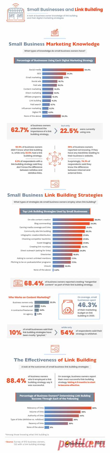 12 Popular SEO Strategies to Improve Your Google Ranking in 2021 Here are the top five from the list: Content creation Blog commenting Media coverage Community sites Infographics