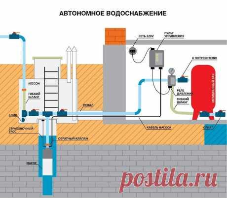 Монтаж автономных систем водоснабжения