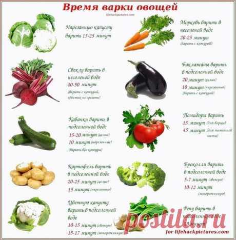 А ты знаешь сколько нужно варить овощи, чтобы они сохранили все полезные свойства?  #овощи@zerofat