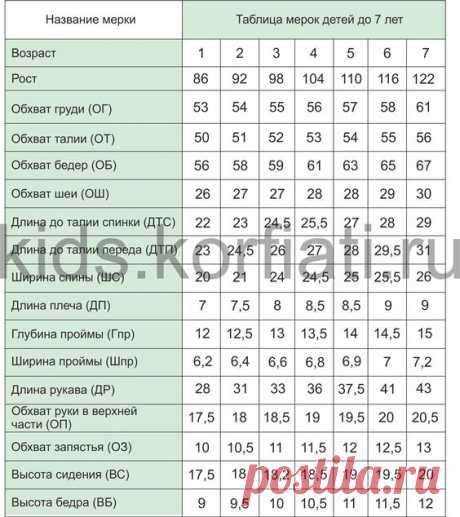 Детские мерки. Таблицы, с мерками по возрастным группам детей – детские мерки детей до года, мерки от 1 года до 8 лет и подростковые мерки от 8 до 14 лет.