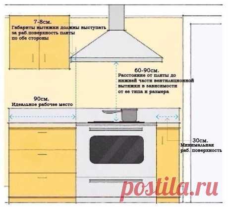 Полезные советы при планировке кухни 👆
