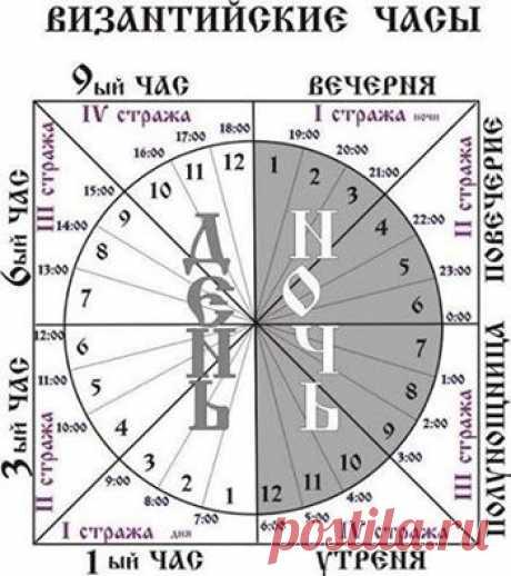 Византийские часы