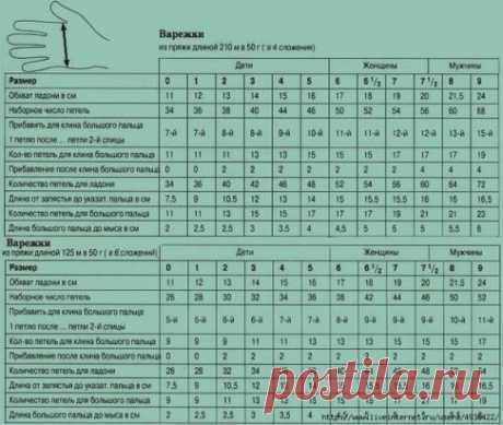 Таблица для вязания варежек