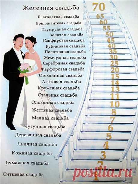 Годовщины свадеб.