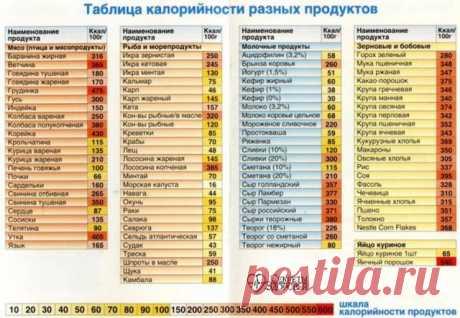 Таблица продуктов и полезных компонентов
