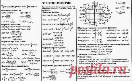 Основные формулы тригонометрии ЕГЭ | PRO | Математика | Яндекс Дзен